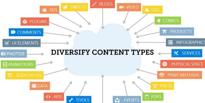 3 Content Types That Can Boost Your Leads